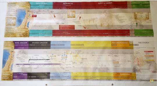 Jeff cavins bible study timeline